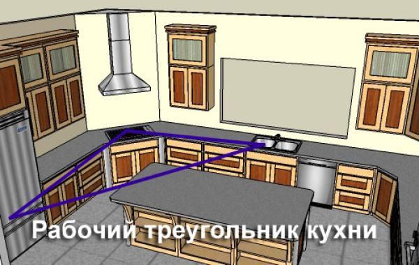 Кухня по фен-шуй: правила для сохранения положительной энергии в доме
