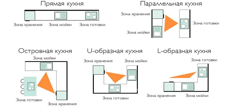 Виды планировок кухонь по правилу треугольника